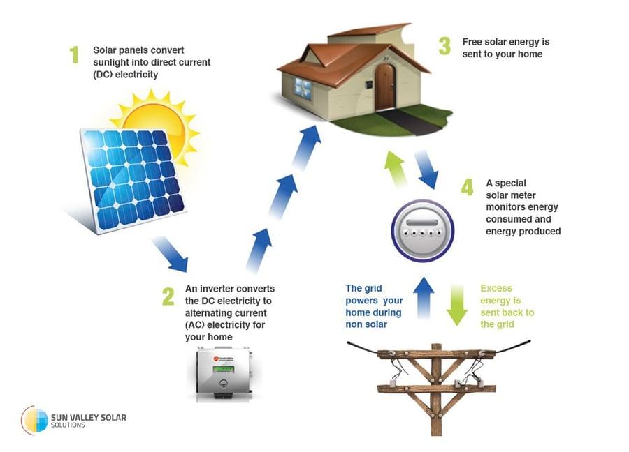 Ausgezeichnet How Does Electricity Work In Your Home Ideen - Der ...